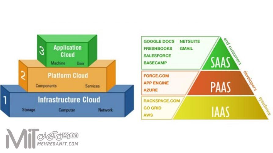 معماری لایههای رایانش ابری