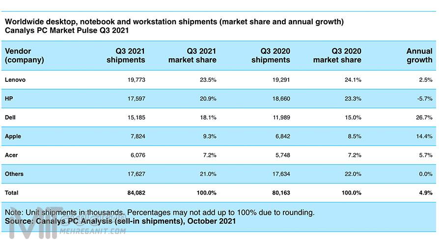 بازار جهانی رایانه شخصی در طول سه ماهه پنج درصد رشد کرد. و به 84.1 میلیون محموله رسید.